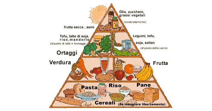 Cosa mangiare nella dieta vegetariana