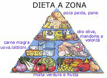 come funziona la dieta a zone