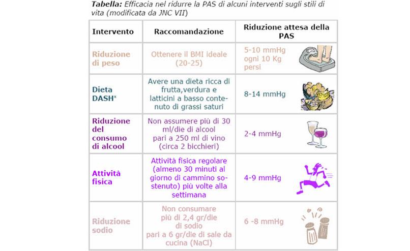 Consigli per ipertensione arteriosa