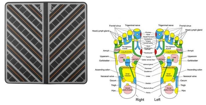 Come funziona Foot Energy